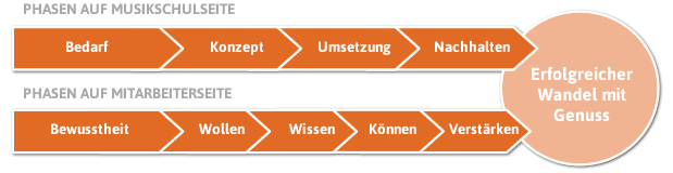 Phasen im Projekt - Tiekoetter Coaching
